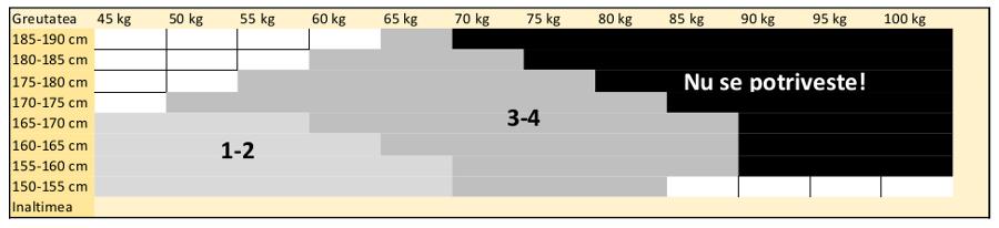 Tabel masuri dres plasa 150